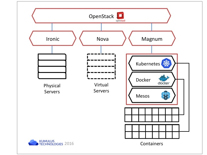 OpenStack Magnum does not manage containers directly, rather it manages container management systems such as Mesos, Kubernetes, and Docker Swarm.